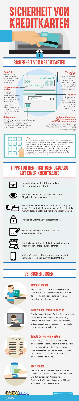 Infografik Kreditkartensicherheit